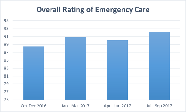 Rating Emergency Care